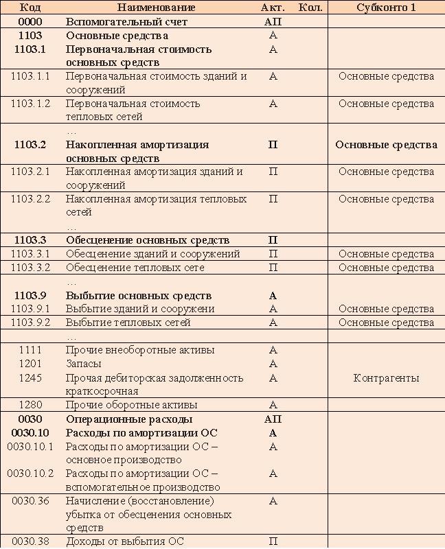 Список счетов бухгалтерского